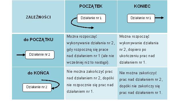 Harmonogram kontra budet w planowaniu projektw badawczych tab 1 zalenoci pomidzy dziaaniami nr 1 i nr 2 1 3 ccuart Gallery